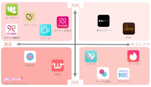 マッチングアプリおすすめ診断!ポジショニングマップから種類を紹介!