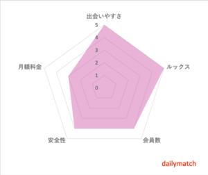 タップル誕生 評判 口コミ 評価チャート